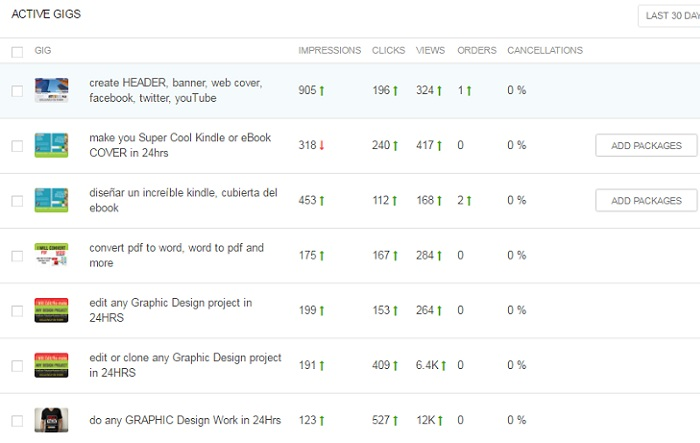 fiverr gigs stats